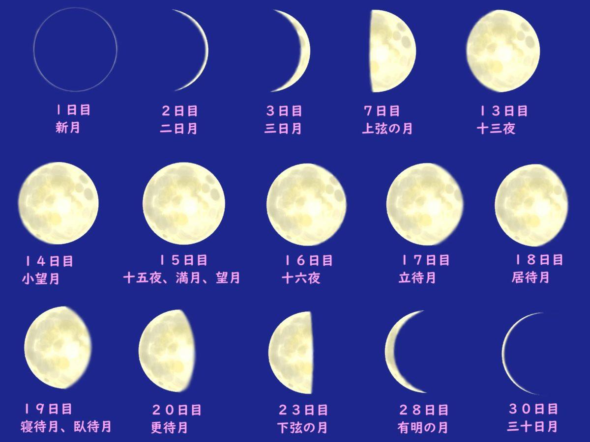新月から満月への月の満ち欠け